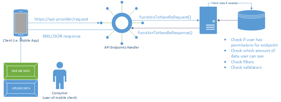 API example diagram