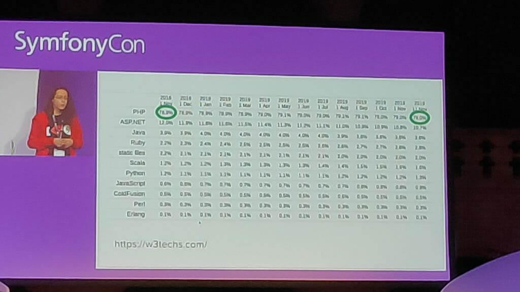 SymfonyCon 2019 - php is popular but