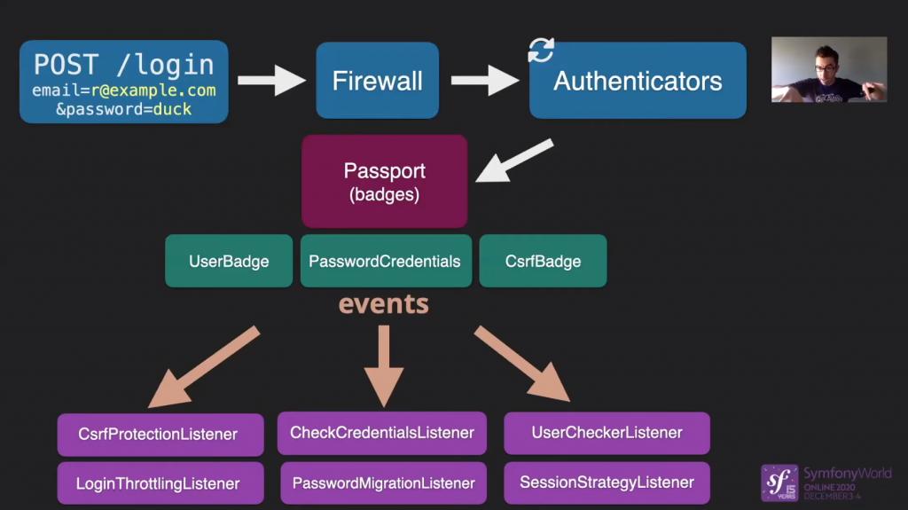 SymfonyWorld Online - New Security Component